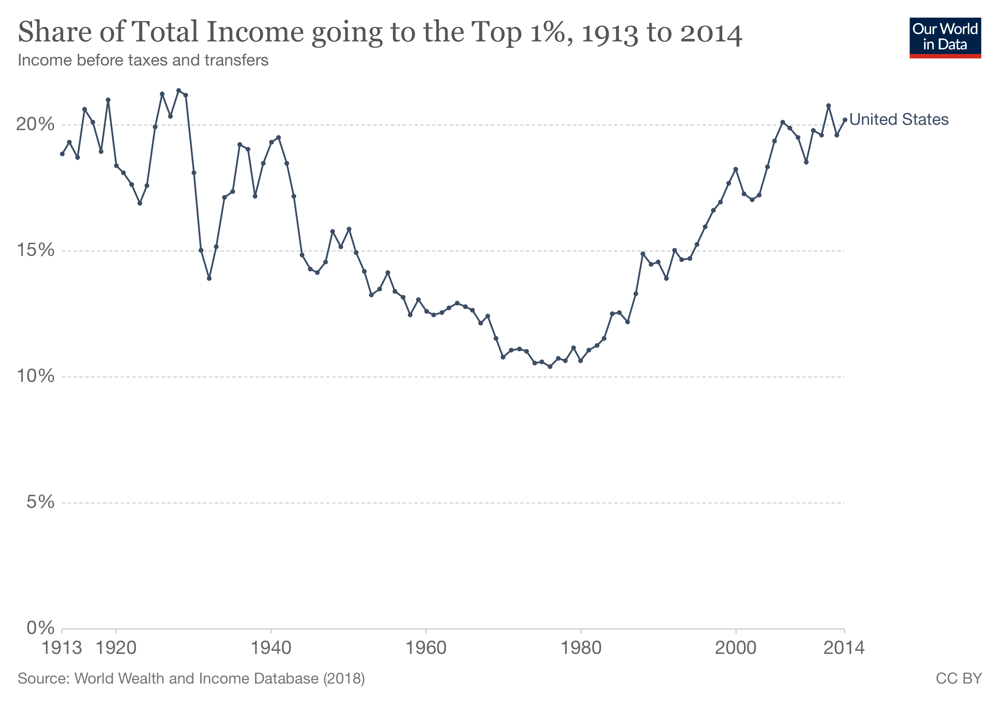 Share of Total Income going to the Top 1%, 1913 to 2014